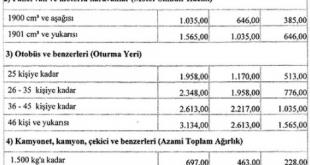 motorlu taşıtlar vergisi ( mtv ) fiyat tablosu